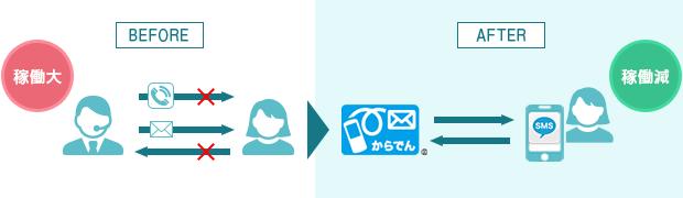 SMSの双方向送信 | SMS送信サービス「空電プッシュ」